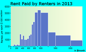 Anchorage rent paid by renters for apartments graph