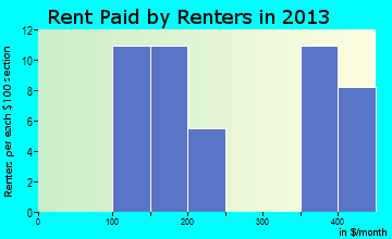 Milton rent paid by renters for apartments graph