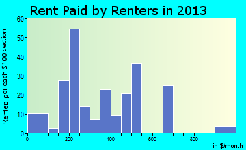 Rent paid by renters in 2013 in New Sharon, IA