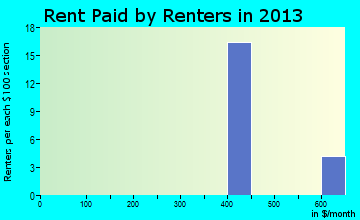 Norway rent paid by renters for apartments graph