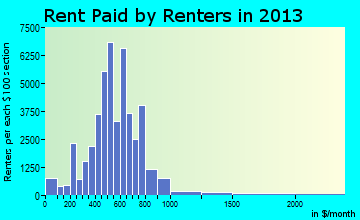 Kansas City rent paid by renters for apartments graph