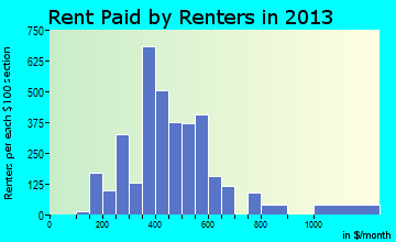 Independence rent paid by renters for apartments graph