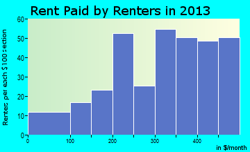 Hoxie rent paid by renters for apartments graph