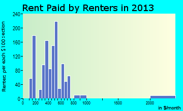Holton rent paid by renters for apartments graph