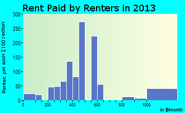 Garnett rent paid by renters for apartments graph