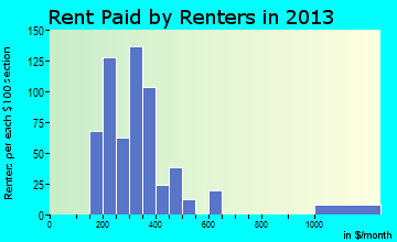 Eureka rent paid by renters for apartments graph