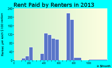 Edwardsville rent paid by renters for apartments graph