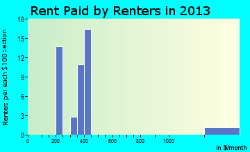 Beattie rent paid by renters for apartments graph