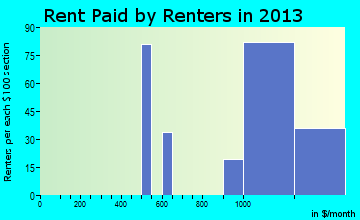 Bel Aire rent paid by renters for apartments graph