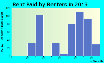Arma rent paid by renters for apartments graph