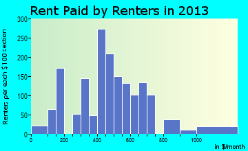 Abilene rent paid by renters for apartments graph