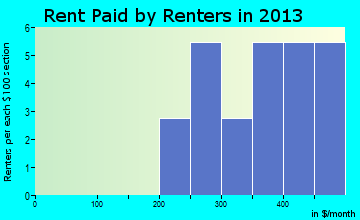 Walton rent paid by renters for apartments graph