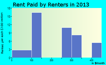 Turon rent paid by renters for apartments graph