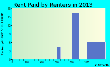 Ozawkie rent paid by renters for apartments graph