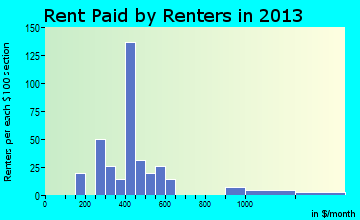 Moundridge rent paid by renters for apartments graph