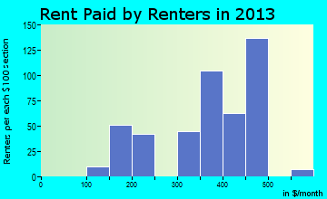Marion rent paid by renters for apartments graph