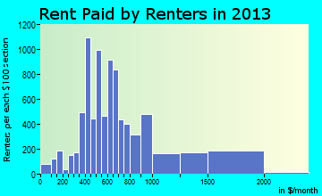 Leavenworth rent paid by renters for apartments graph