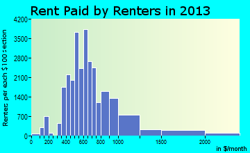 Lawrence rent paid by renters for apartments graph