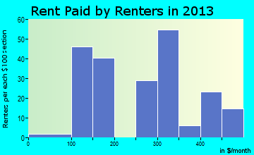 Caneyville rent paid by renters for apartments graph