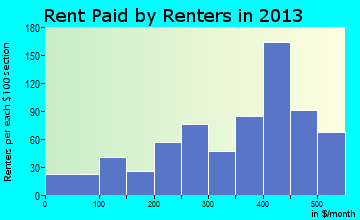 Eddyville rent paid by renters for apartments graph