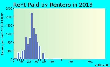 Henderson rent paid by renters for apartments graph