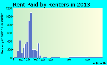Rent paid by renters in 2015 in London, KY