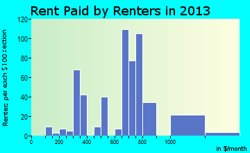 Haines rent paid by renters for apartments graph