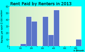 Sacramento rent paid by renters for apartments graph