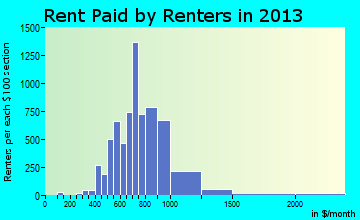 St. Matthews rent paid by renters for apartments graph