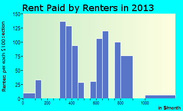 Oracle rent paid by renters for apartments graph