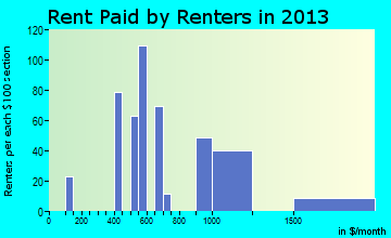 Avondale rent paid by renters for apartments graph