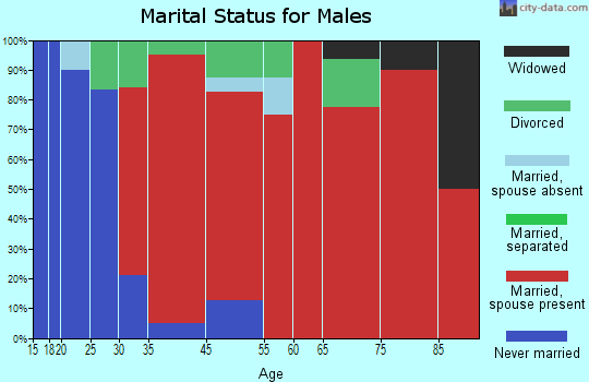 Hartsville marital status for males