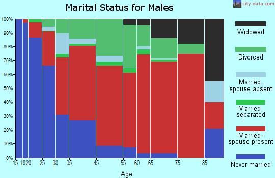 Central Colusa marital status for males