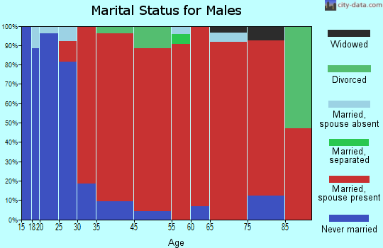 Wheatfield marital status for males