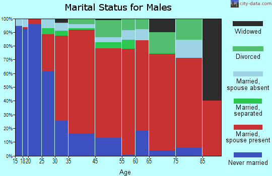 Paso Robles marital status for males