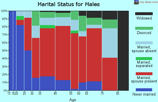 Russian River-Coastal marital status for males