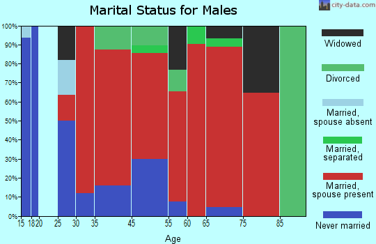 Trabuco marital status for males
