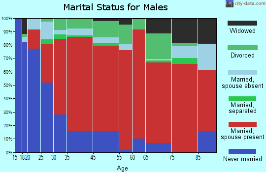 West Colusa marital status for males