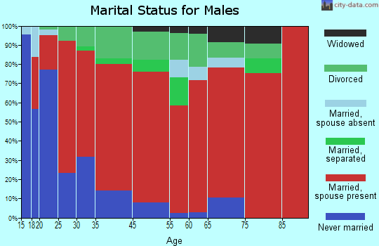 Sardinia marital status for males