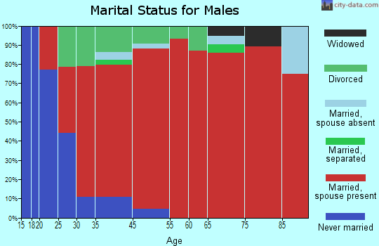 China Grove marital status for males