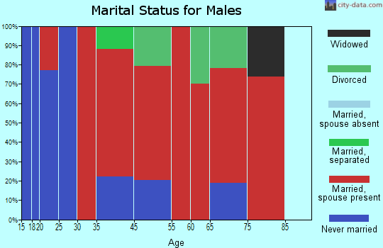 Corryton marital status for males