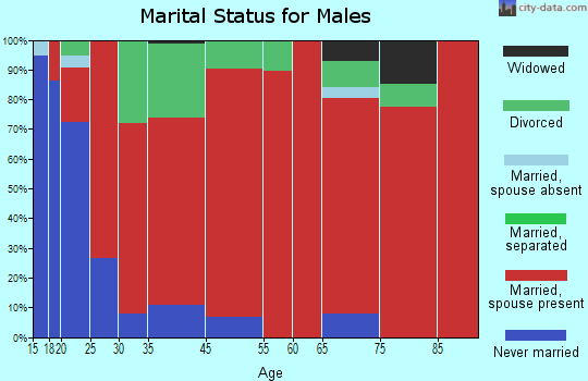 Jearoldstown marital status for males