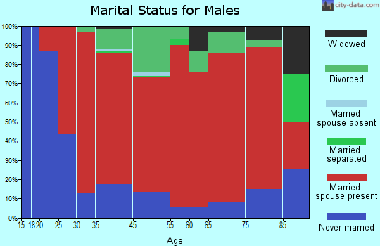 Tunbridge marital status for males