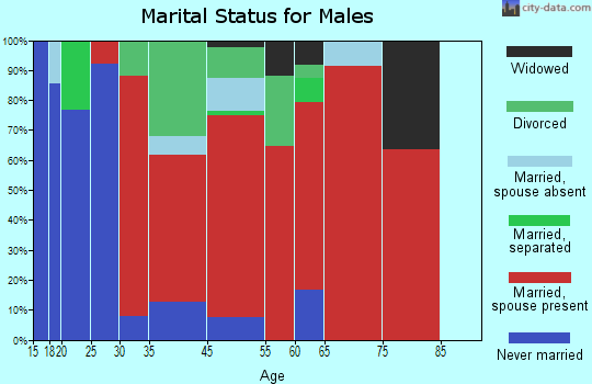 Big Bottom marital status for males