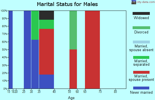 Valleyford marital status for males