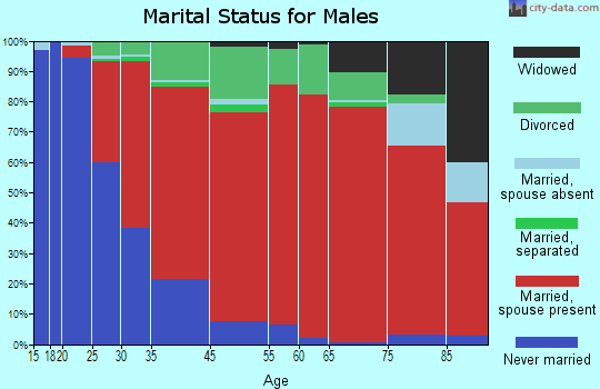 New Hartford marital status for males