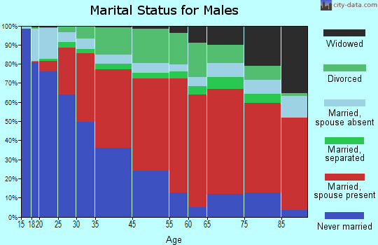 North Canaan marital status for males