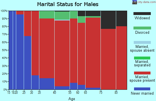 Dell Prairie marital status for males