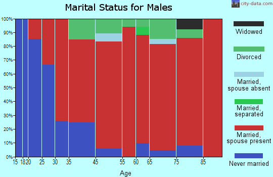 Seymour marital status for males