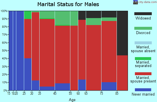 Westbrook marital status for males
